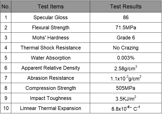 What is the Nanogalss Test Report Certification